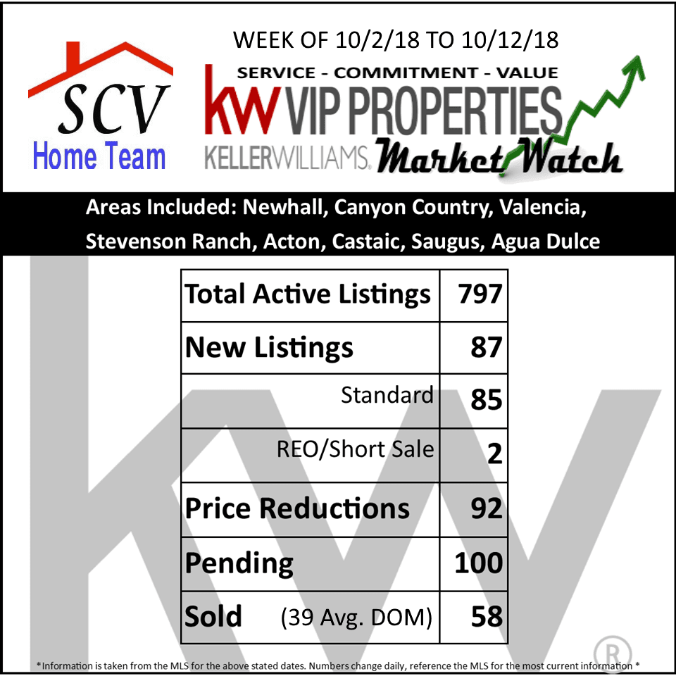 102118_This Week in Real estate graphic_SCVHT KW Market Watch