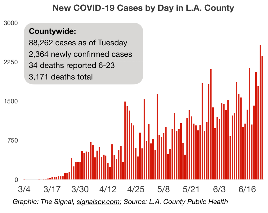 SCV cases grow by 37 in one day, bringing total to 2,897