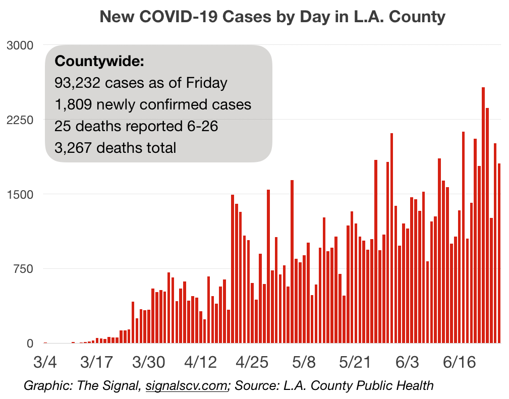 Public Health reports 26 new COVID-19 diagnoses; total at 2,999