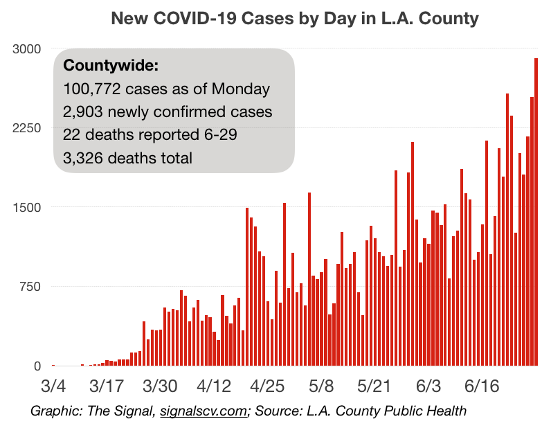 L.A. County sees another COVID-19 spike, reports more than 100K cases