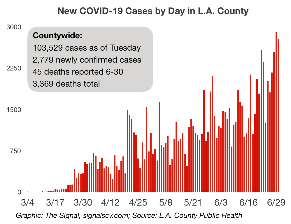 L.A. County continues to see spike in COVID-19 cases