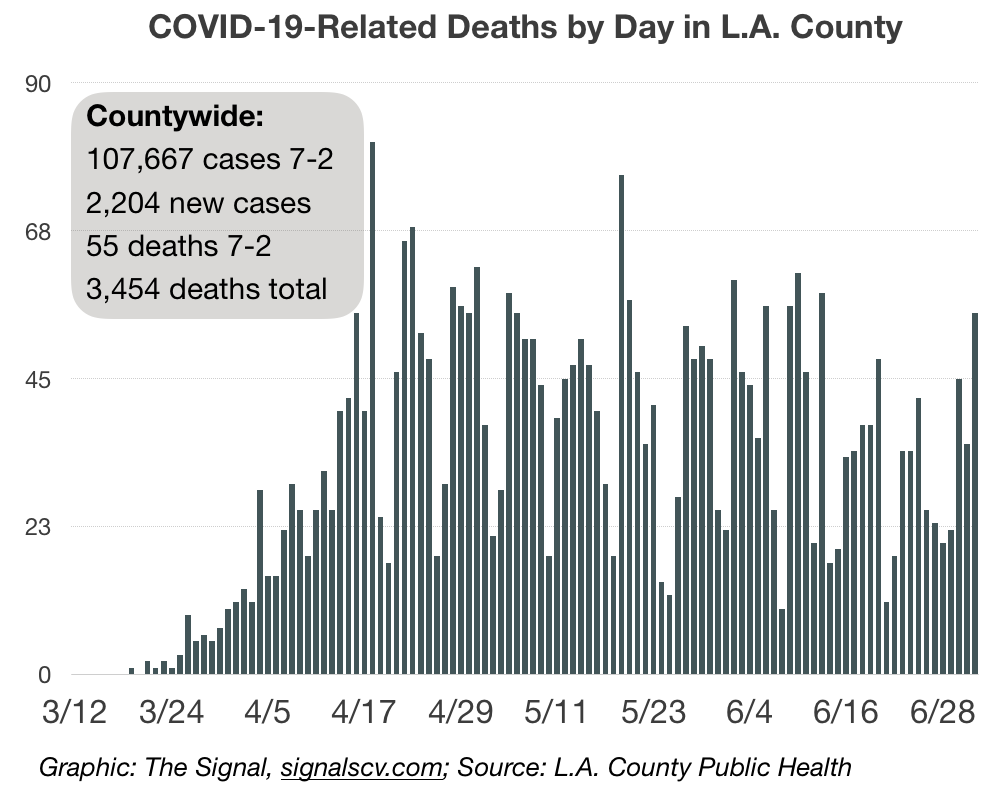 Santa Clarita Valley sees increase of 33 cases; brings total to 3,235