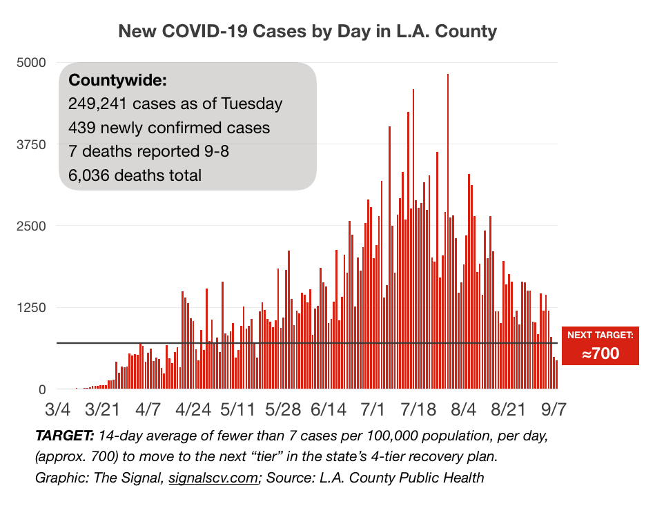 Testing delays over holiday weekend continue to produce low COVID-19 figures
